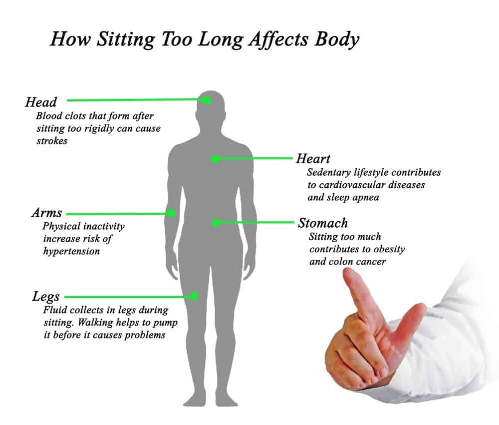 prolonged sitting in the workplace