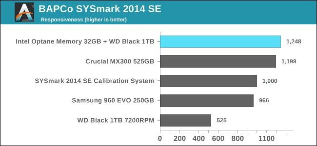 Intel Optane Memory Vs SSD Benchmark