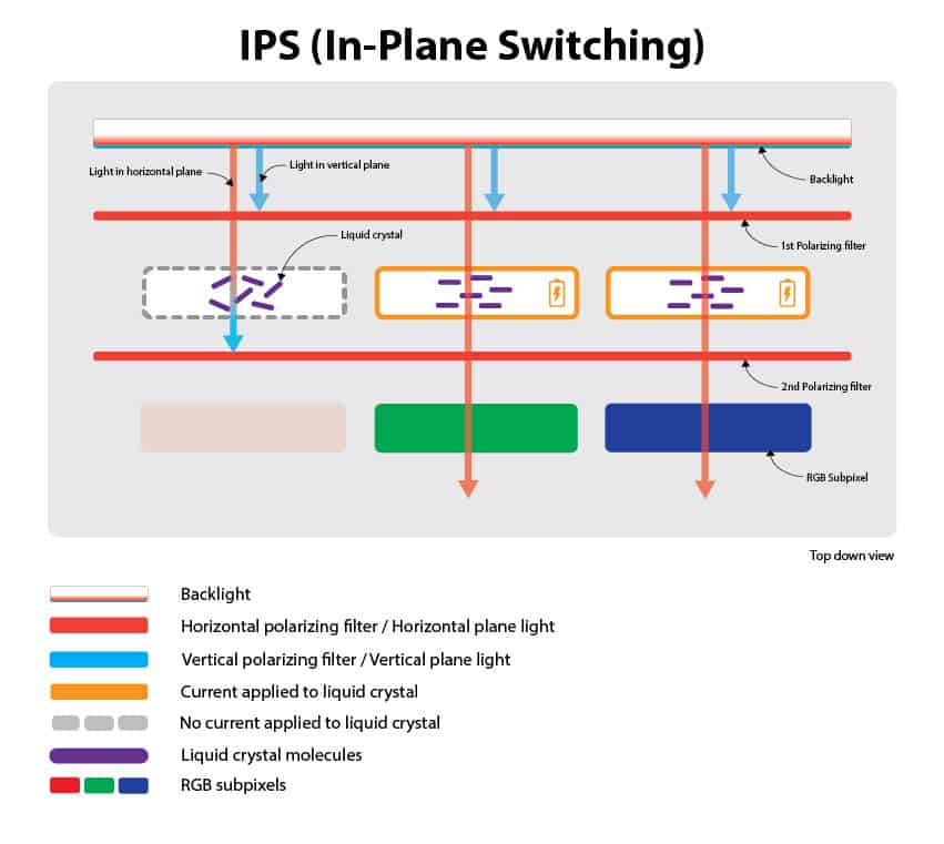 How Does IPS Panel Work Monitor Under 300